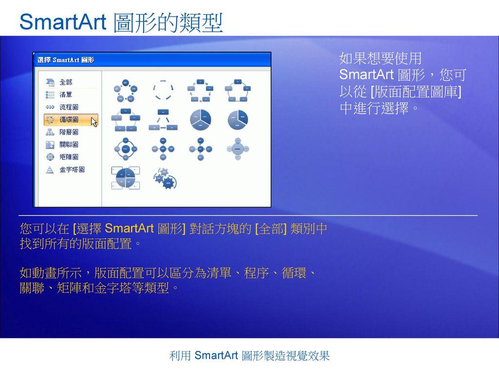 SmartArt 圖形的類型 如果想要使用 SmartArt 圖形,您可 以從 [版面配置圖庫] 中進行選擇。